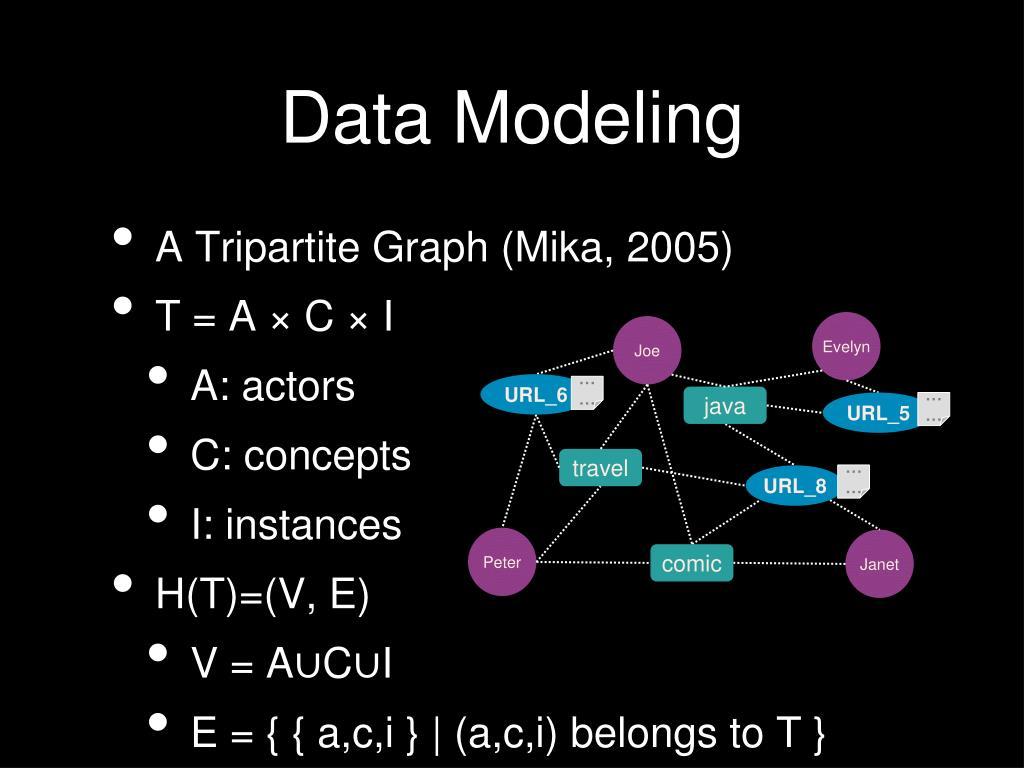 A Tripartite Graph (Mika, 2005)
