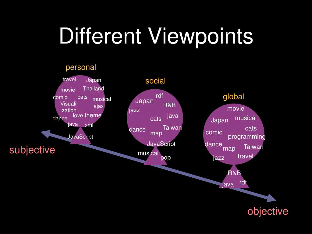 Different Viewpoints