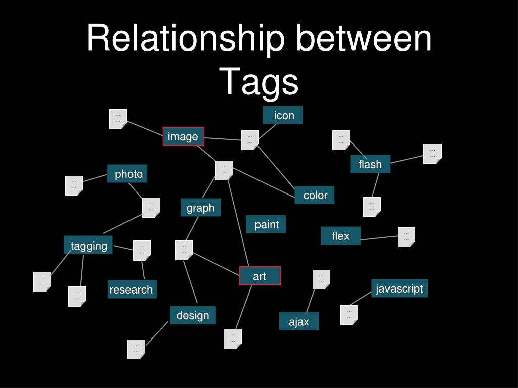 Relationship between Tags