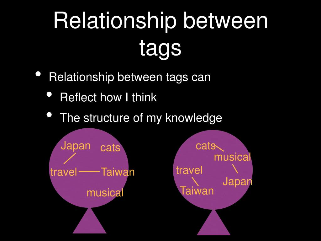 Relationship between tags can
