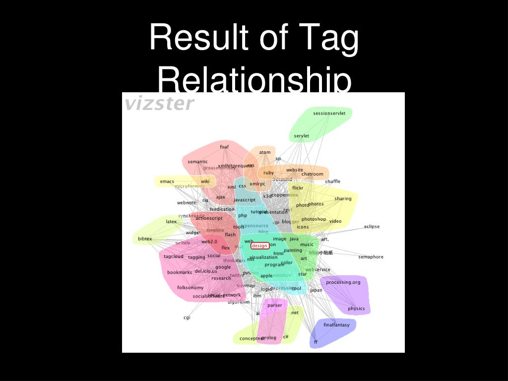 Result of Tag Relationship