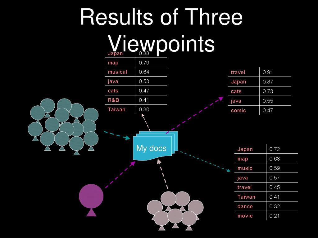 Results of Three Viewpoints