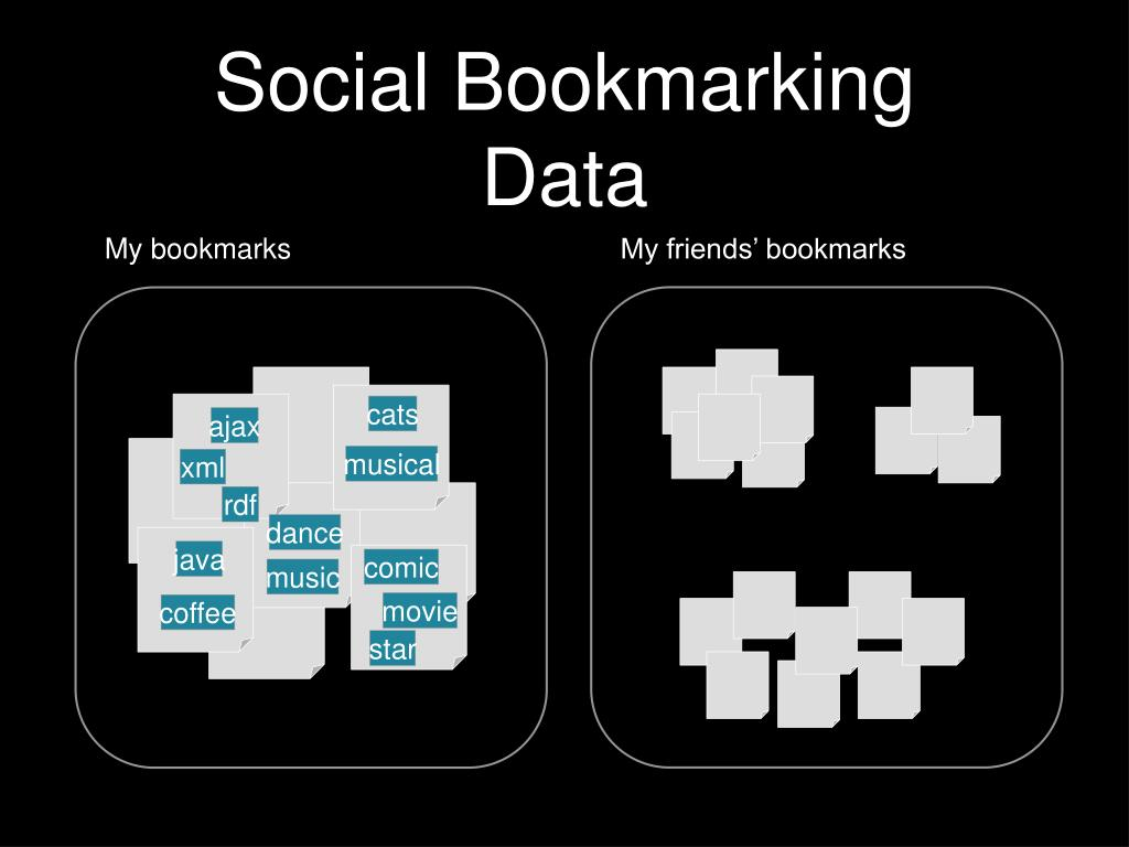 Social Bookmarking Data