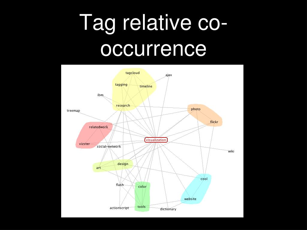 Tag relative co-occurrence
