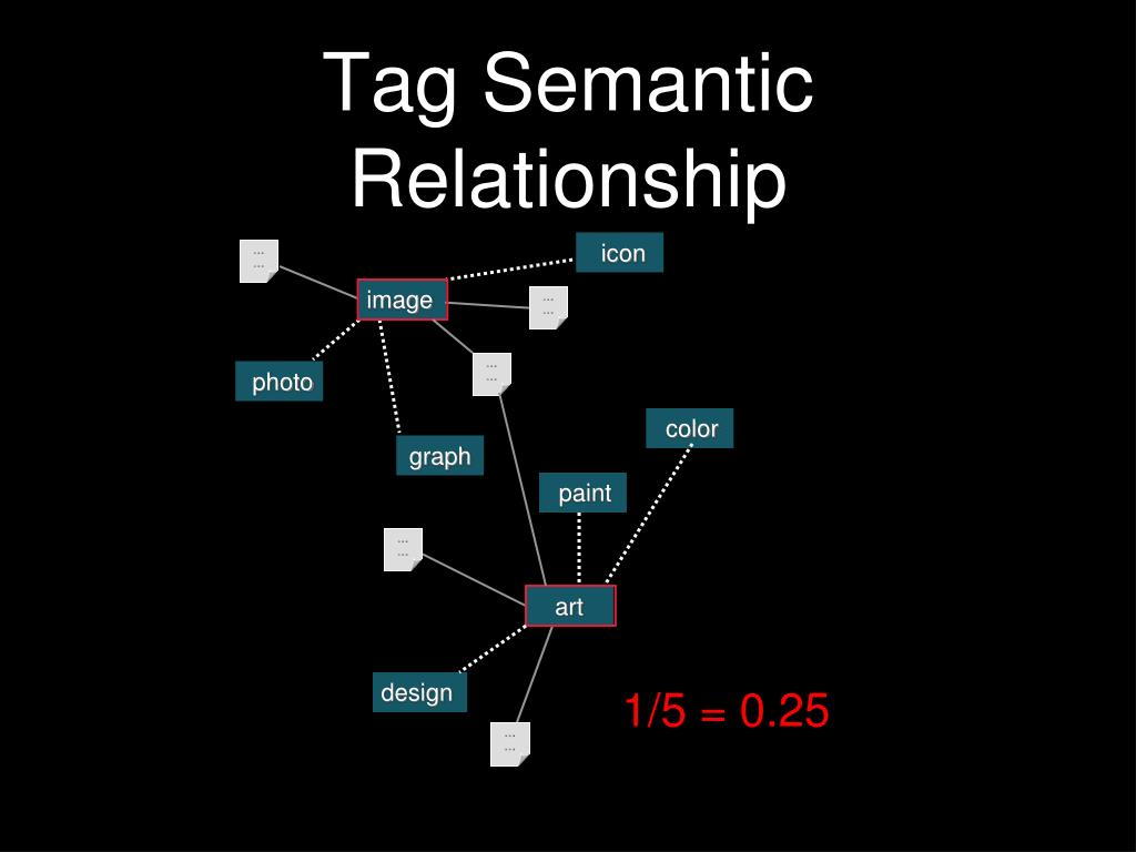 Tag Semantic Relationship