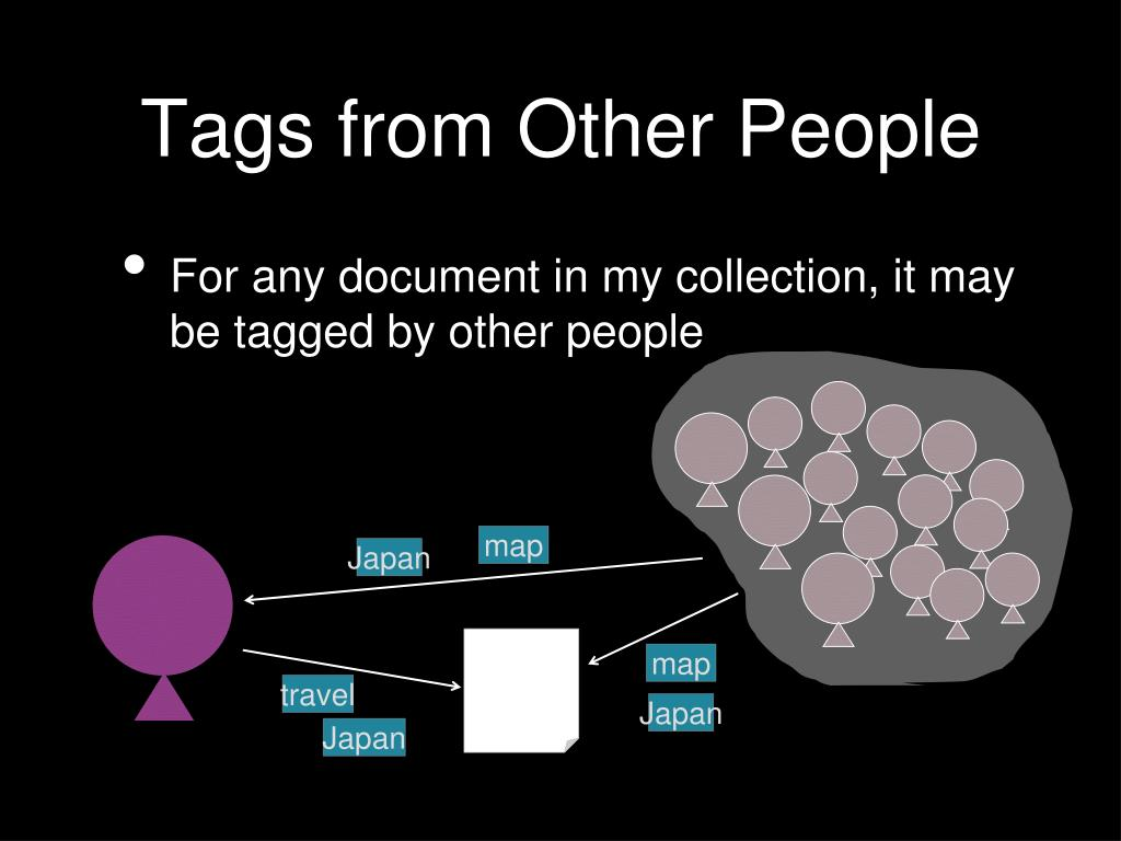 Tags from Other People