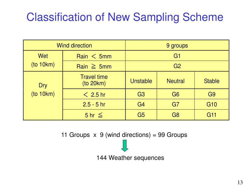 Classification of New Sampling Scheme