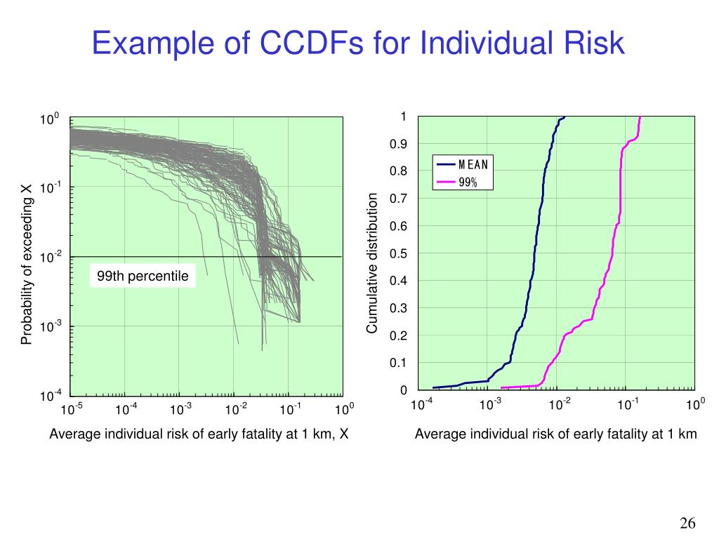 Example of CCDFs for Individual Risk