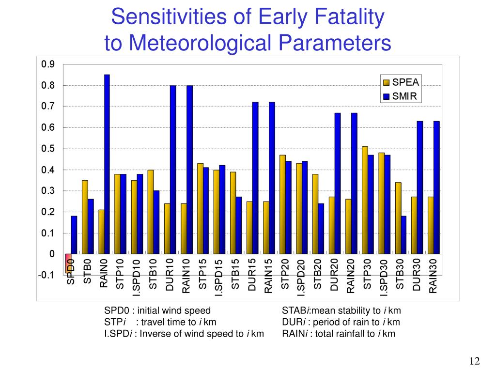 Sensitivities of Early Fatality
