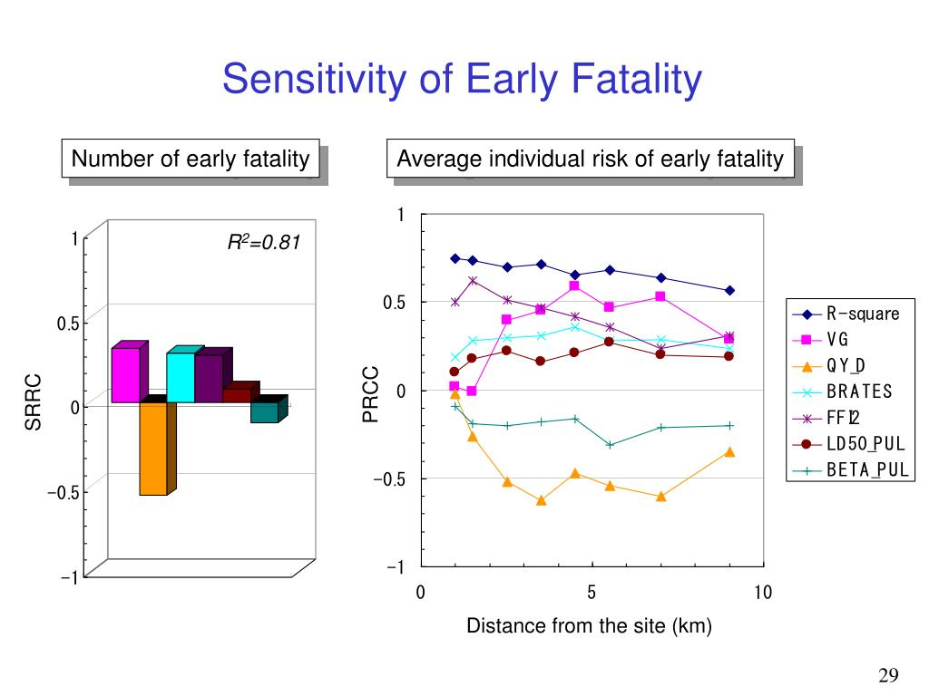 Sensitivity of Early Fatality