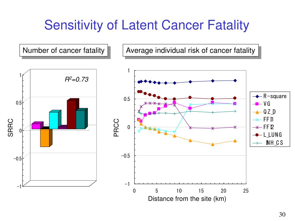 Sensitivity of Latent Cancer Fatality