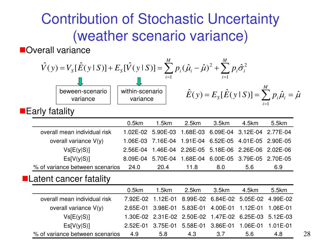 Contribution of Stochastic Uncertainty