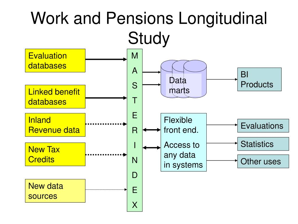 Work and Pensions Longitudinal Study