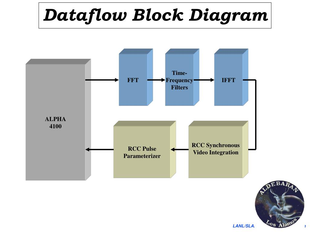 Dataflow Block Diagram