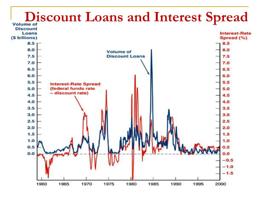 Discount Loans and Interest Spread