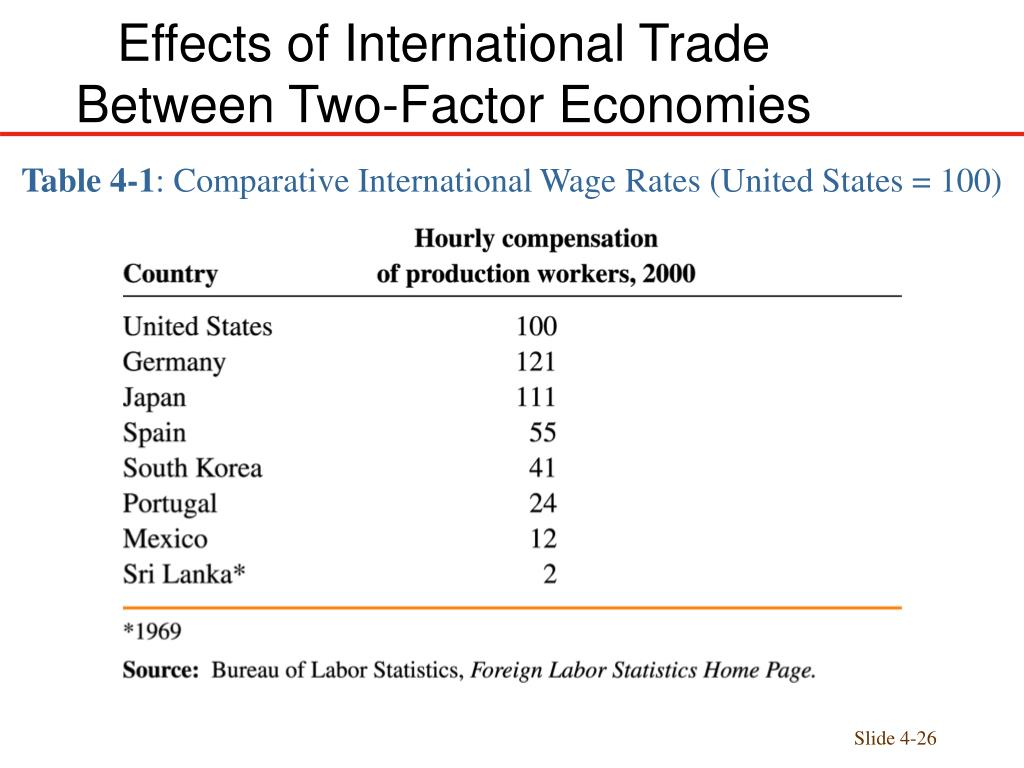 impacts of free trade in international International trade is the exchange of goods and services between countries countries that want to increase international trade negotiate free trade agreements.