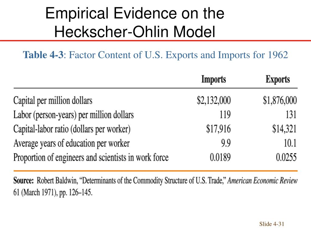 a review of the heckscher ohlin model of trade Background: the heckscher-ohlin-samuelson model and the factor-price  equalization  country's factor endowment and its pattern of commodity trade in  addition to this  published in american economic review in 1963-5 although  these.