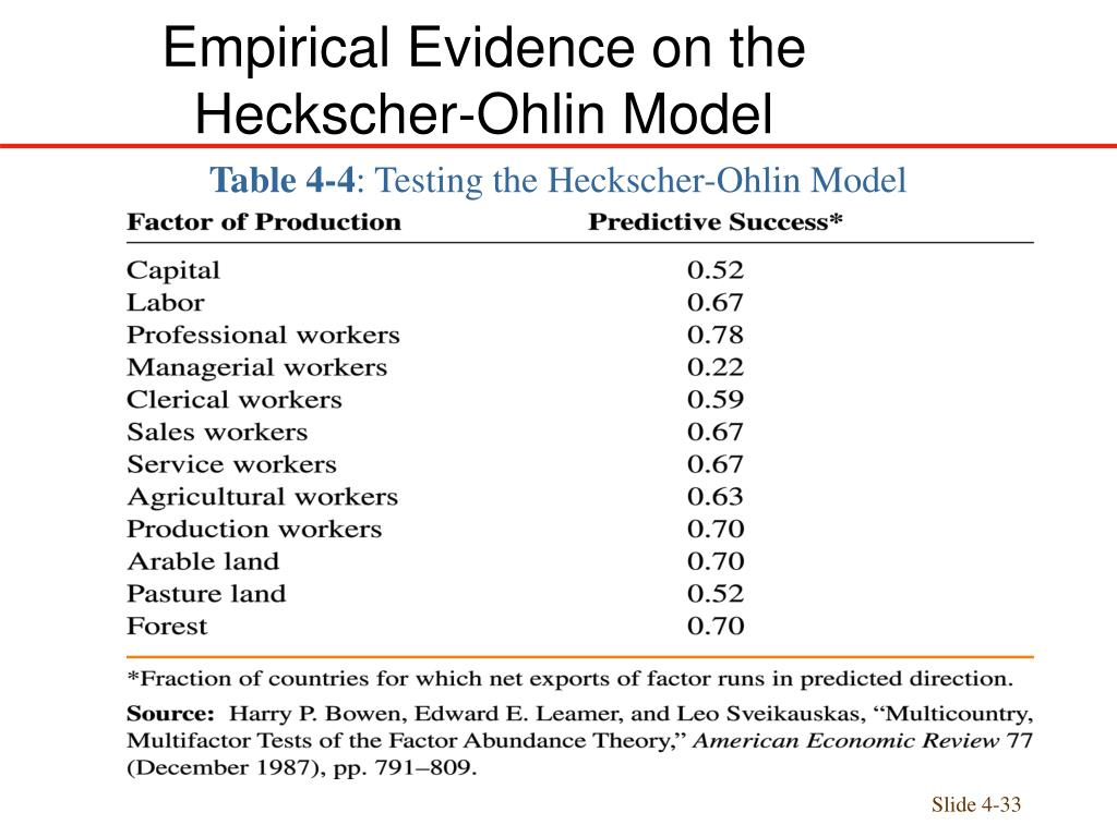 the heckscher ohlin model Intra-industry trade: a heckscher-ohlin-ricardo approach the scale economies model setting that allows for both ricardian and heckscher-ohlin influences.