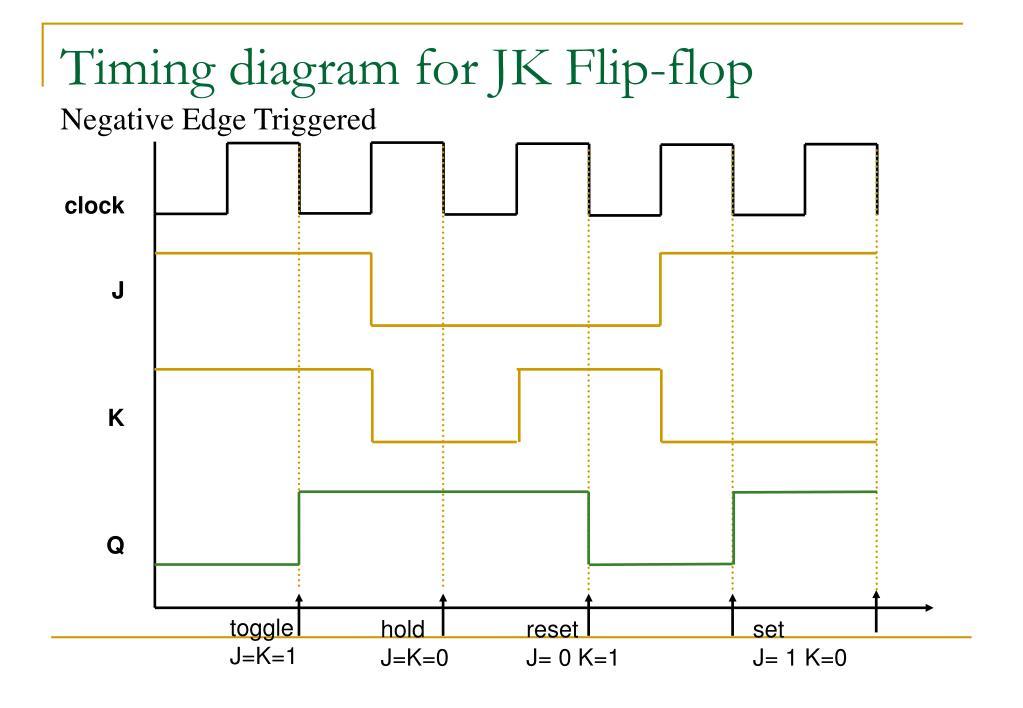 Timing diagram for JK Flip-flop