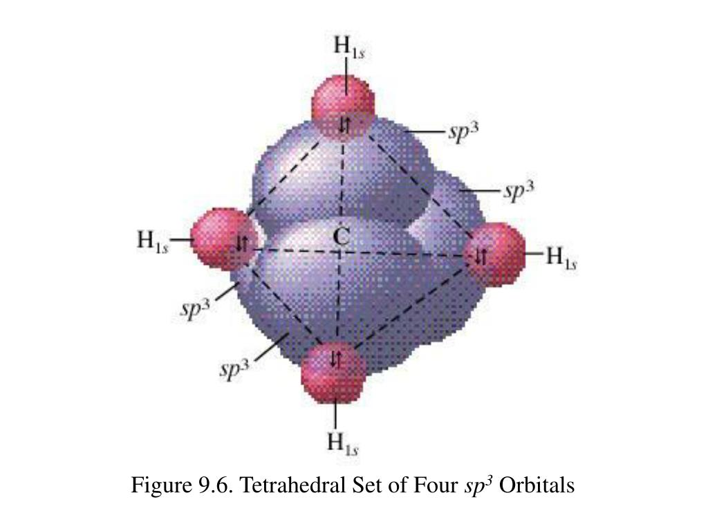 Figure 9.6. Tetrahedral Set of Four