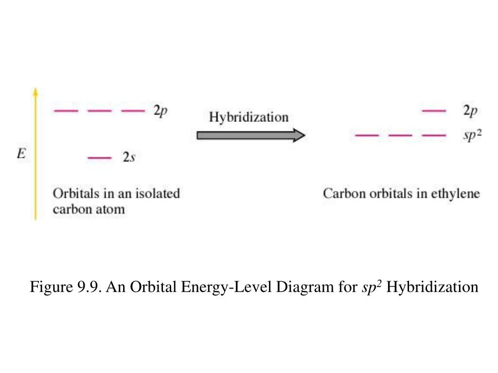Figure 9.9. An Orbital Energy-Level Diagram for