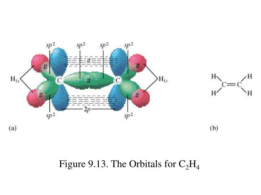 Figure 9.13. The Orbitals for C