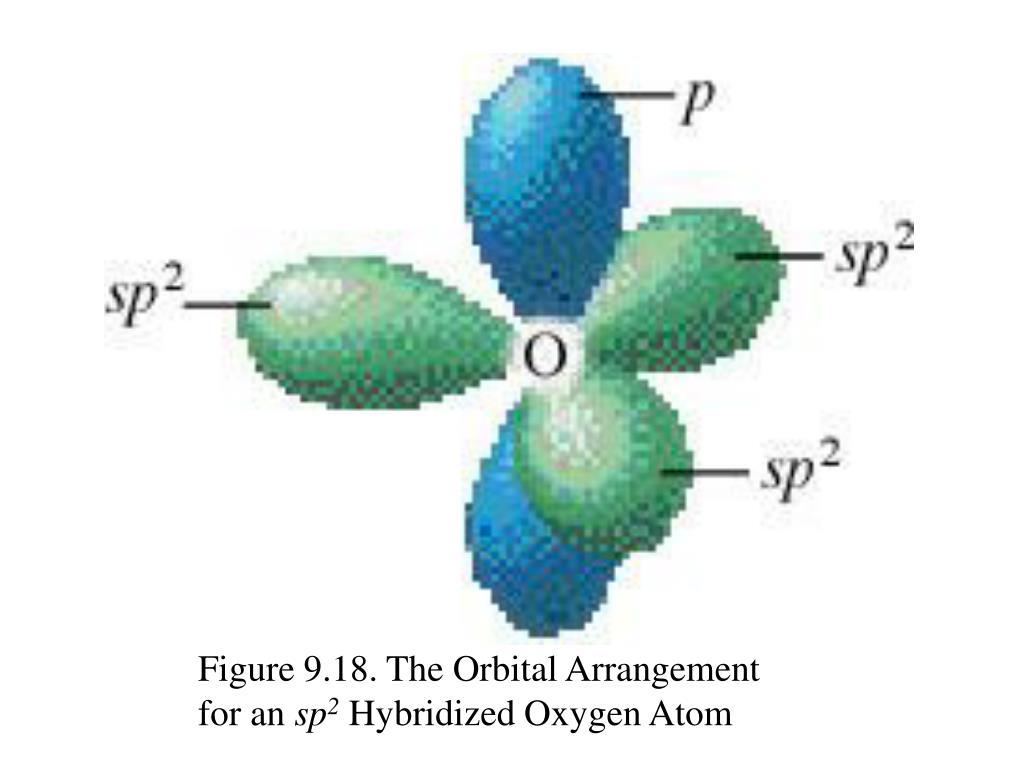 Figure 9.18. The Orbital Arrangement
