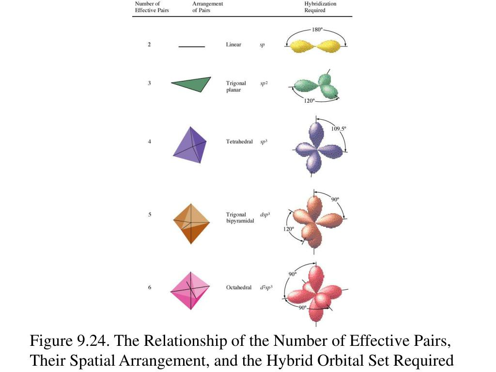 Figure 9.24. The Relationship of the Number of Effective Pairs, Their Spatial Arrangement, and the Hybrid Orbital Set Required
