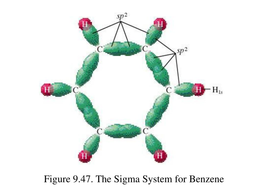 Figure 9.47. The Sigma System for Benzene