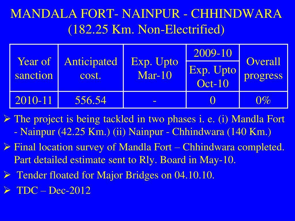 MANDALA FORT- NAINPUR - CHHINDWARA