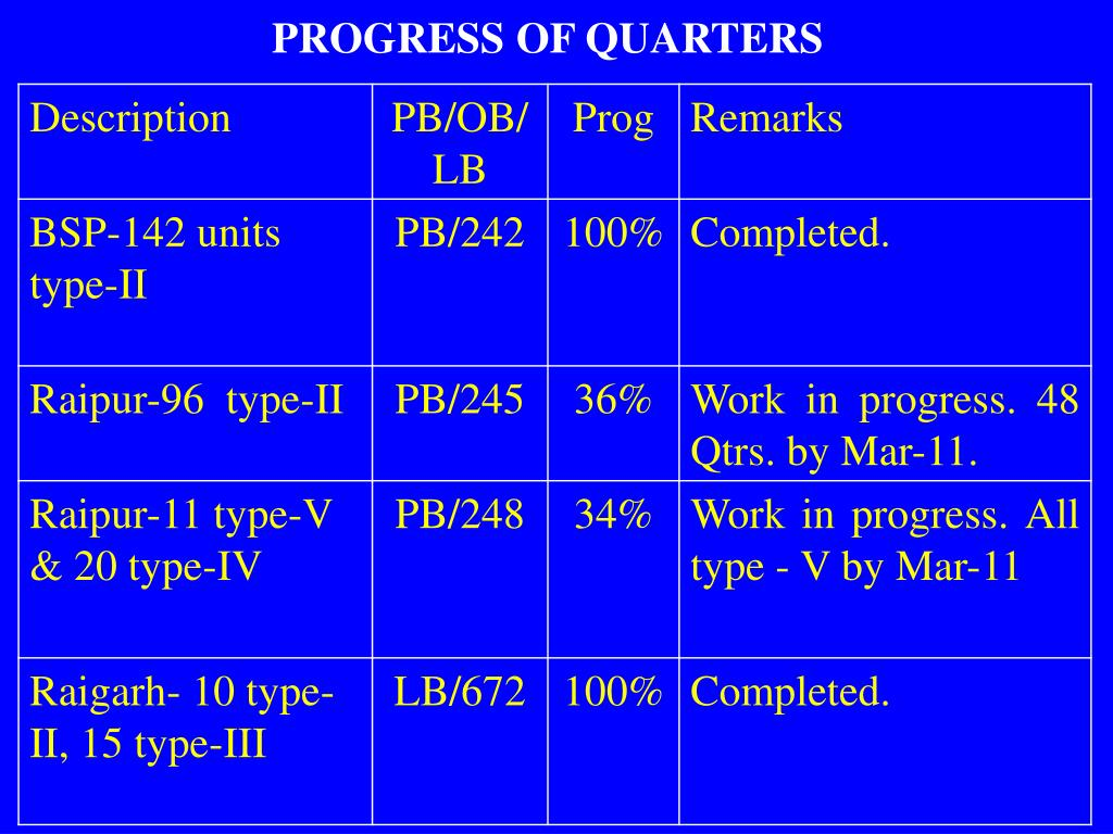PROGRESS OF QUARTERS