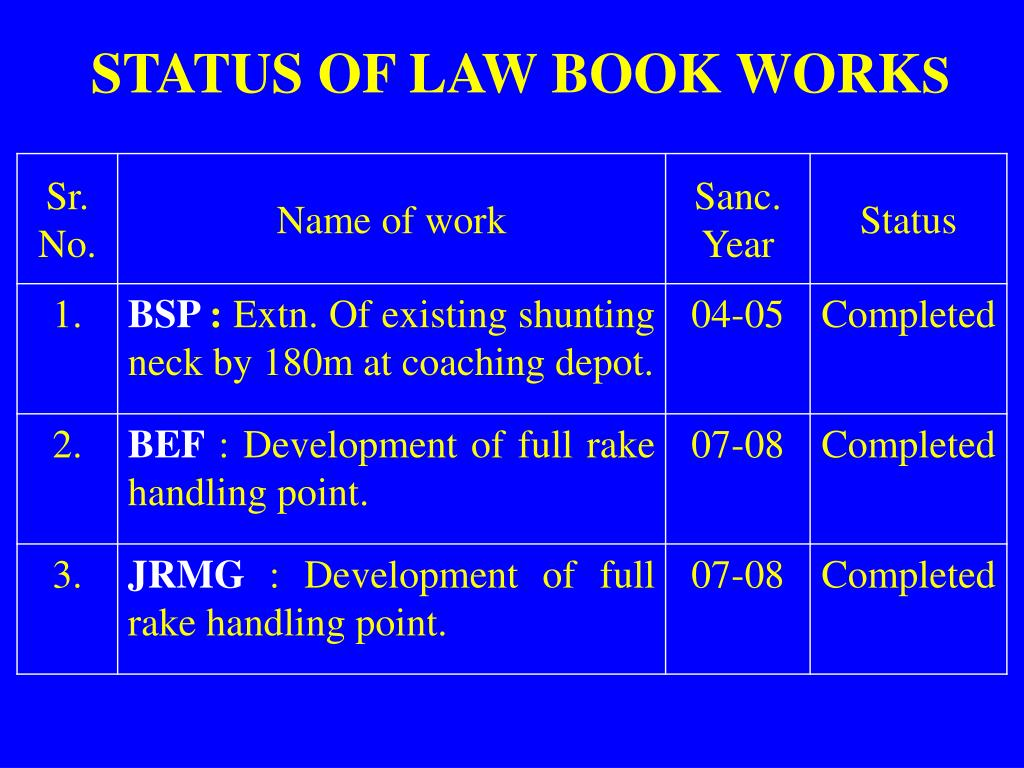 STATUS OF LAW BOOK WORK