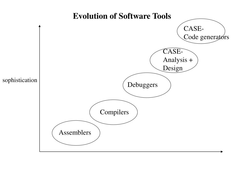 Evolution of Software Tools