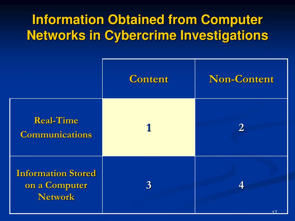 Information Obtained from Computer Networks in Cybercrime Investigations