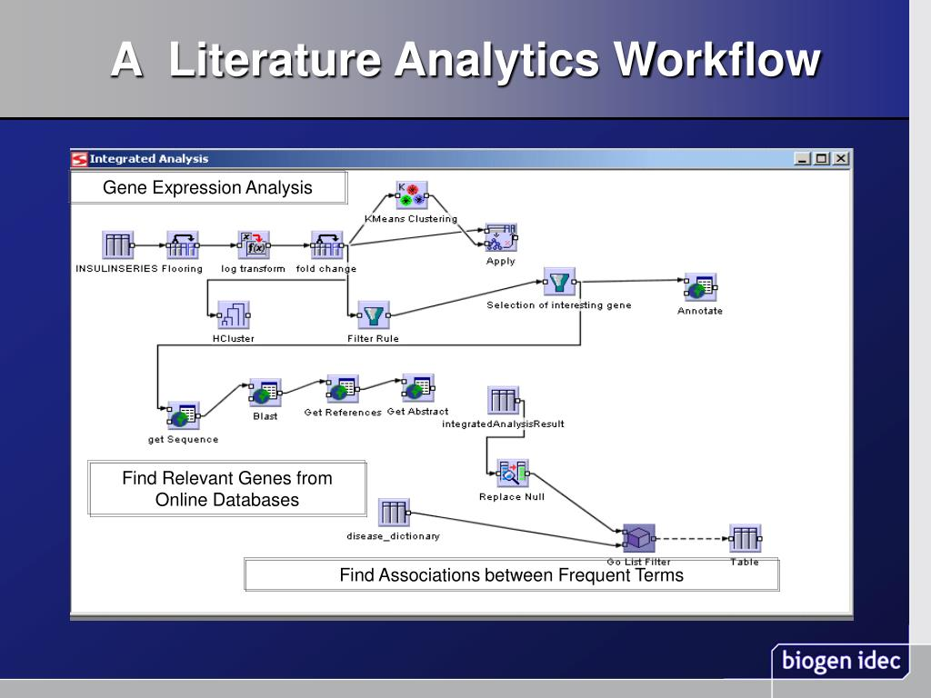 A  Literature Analytics Workflow