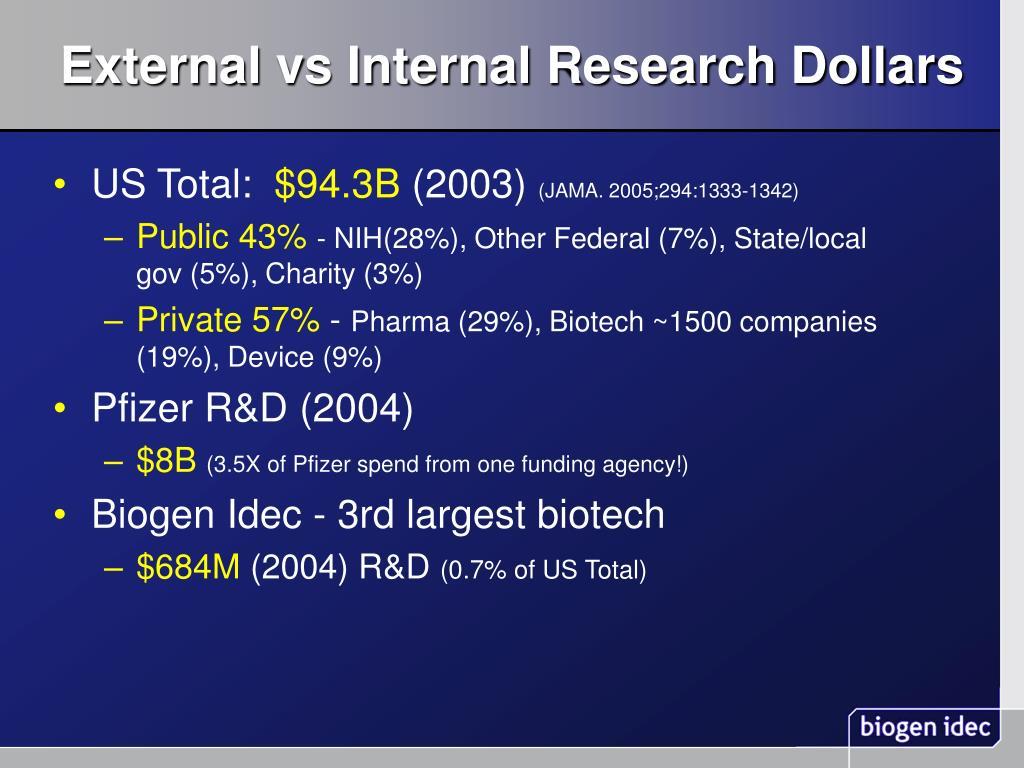 External vs Internal Research Dollars