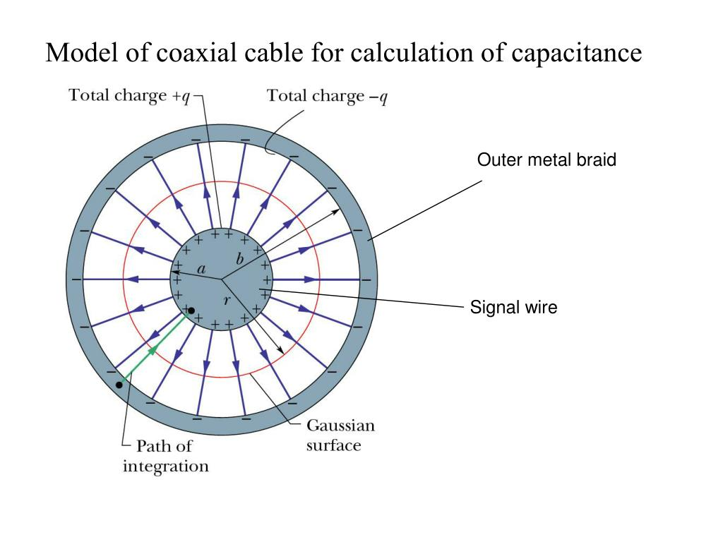 Model of coaxial cable for calculation of capacitance