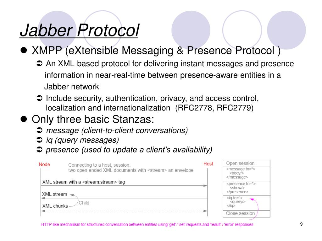 Jabber Protocol