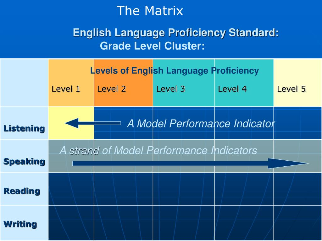 levels of language proficiency The cefr organises language proficiency in six levels, a1 to c2, which can be regrouped into three broad levels: basic user, independent user and proficient user.