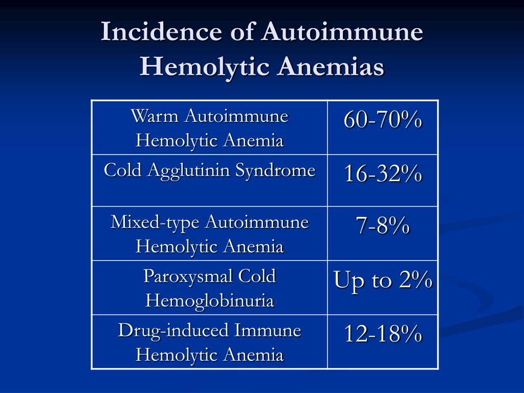 Incidence of Autoimmune Hemolytic Anemias