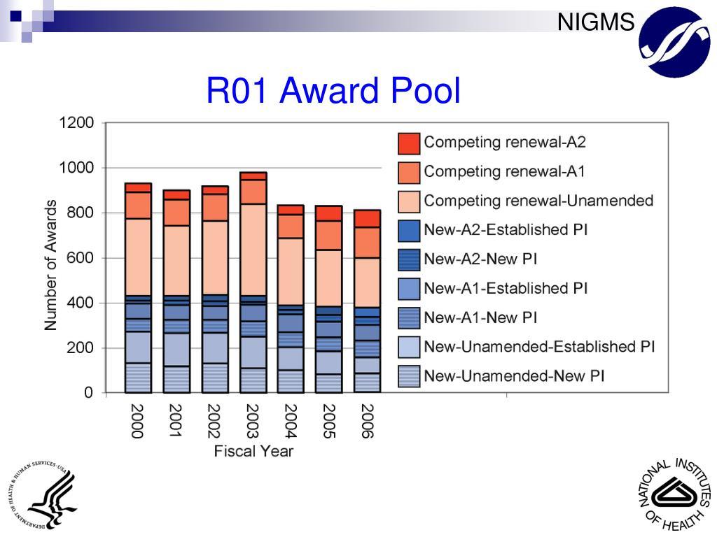 R01 Award Pool