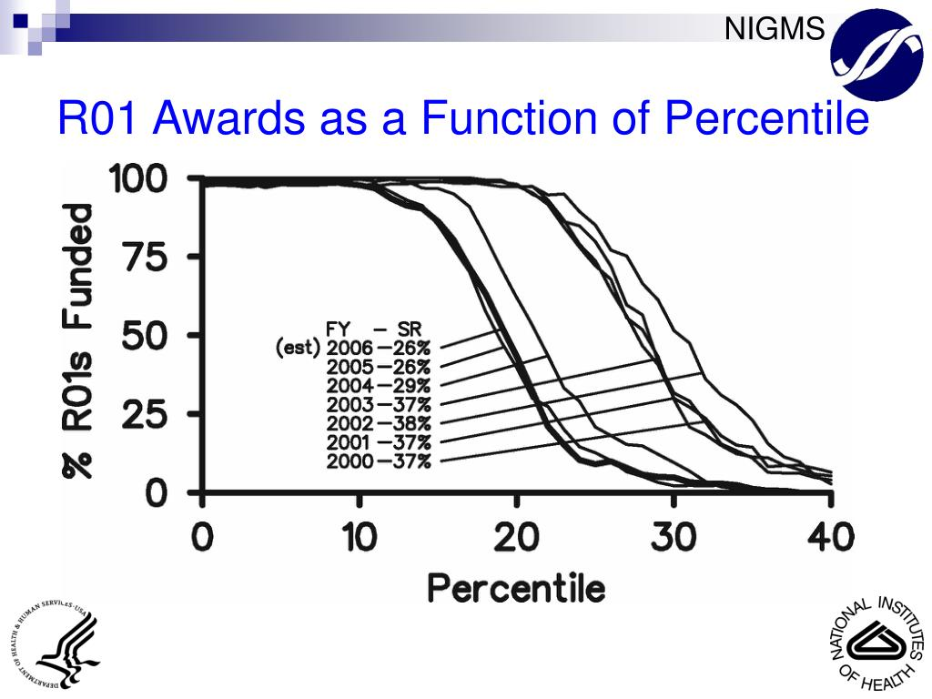 R01 Awards as a Function of Percentile