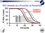 r01 awards as a function of percentile9