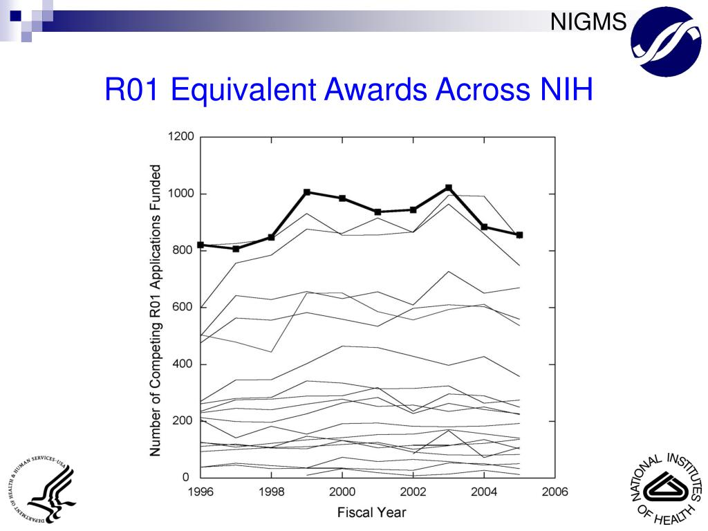 R01 Equivalent Awards Across NIH