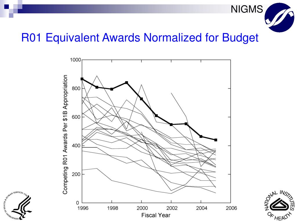 R01 Equivalent Awards Normalized for Budget