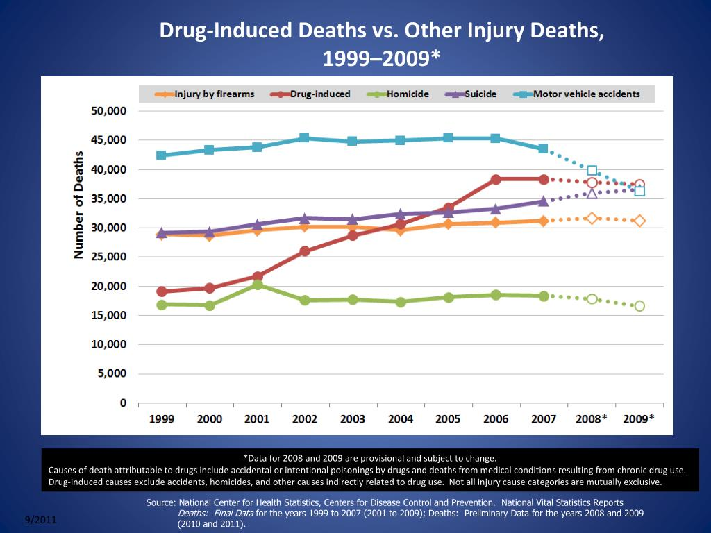 Drug-Induced Deaths vs. Other Injury Deaths, 1999–2009*