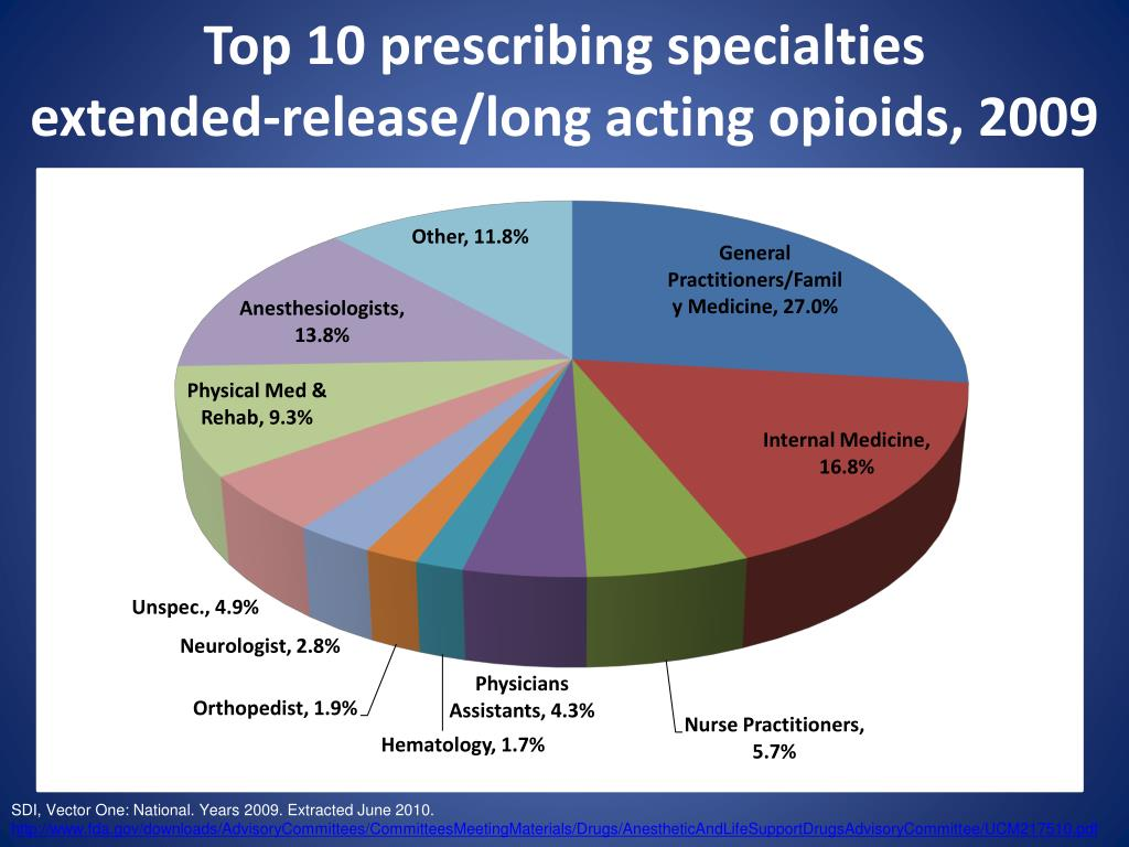 Top 10 prescribing specialties