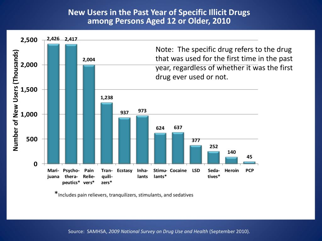 New Users in the Past Year of Specific Illicit Drugs
