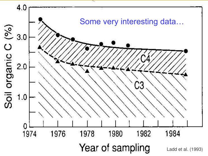 Some very interesting data…