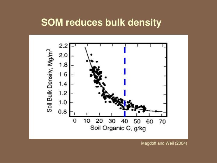 SOM reduces bulk density